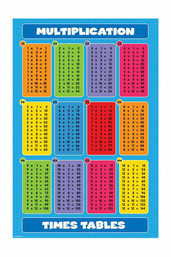 Pyramid KNOW YOUR TIMES TABLE MAXI plakat